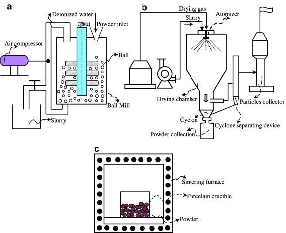 Metode pengeringan dengan menggunakan spray dryer continuous drying penambahan ccuart Gallery
